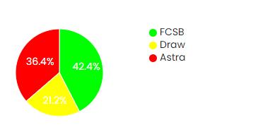 Astra Giurgiu vs. Steaua Bucuresti free surebet prediction