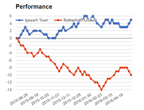 Mega jackpot analysis and prediction - Ipswich vs Rotherham performance graph