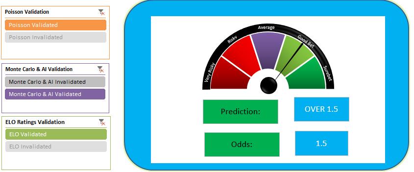 Over 1.5 goals prediction