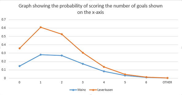 Graph showing probability of scoring aga