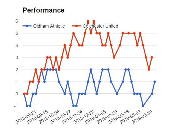 colchester vs Oldham match Sure bet prediction - logos