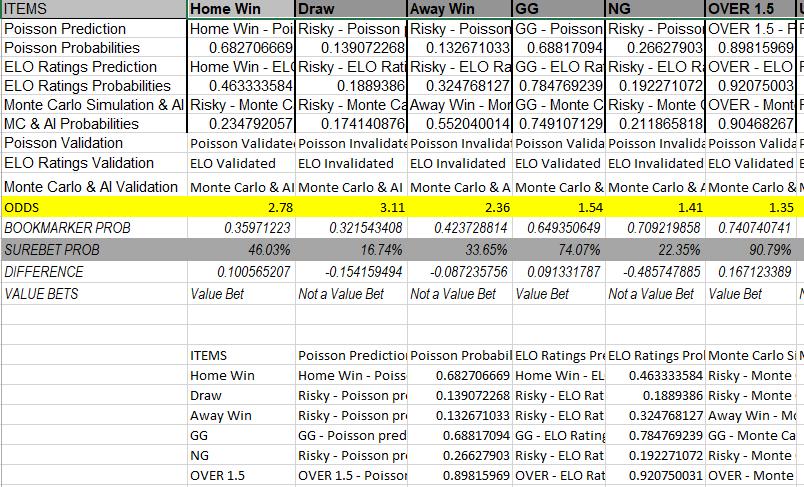Surebet Prediction & Analysis Model - System Screenshot