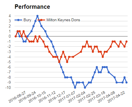 Bury vs MK Dons performance graph for Sportpesa prediction