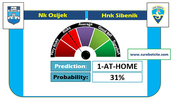 NK OSIJEK vs HNK SIBENIK SURE PREDICTION