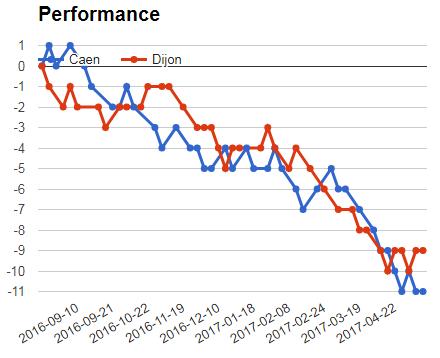 Caen vs Dijon performance graph