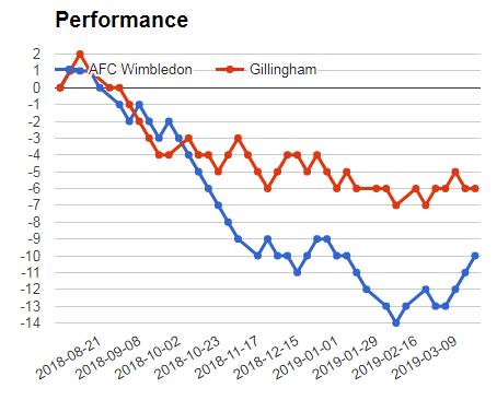 Afc Wimbledon Vs Gillingham Sportpesa jackpot analysis predictions