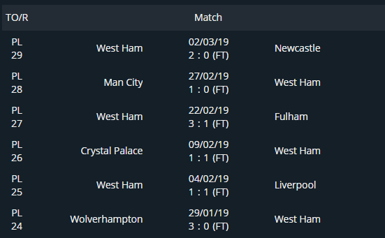 West Ham's last 6 games in the English premier League - screenshot