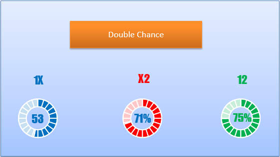 Double chance predictions for Tampere vs HJK
