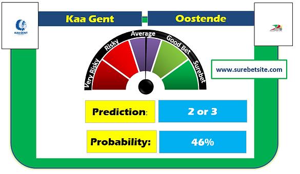 Kaa Gent vs Oostende Prediction