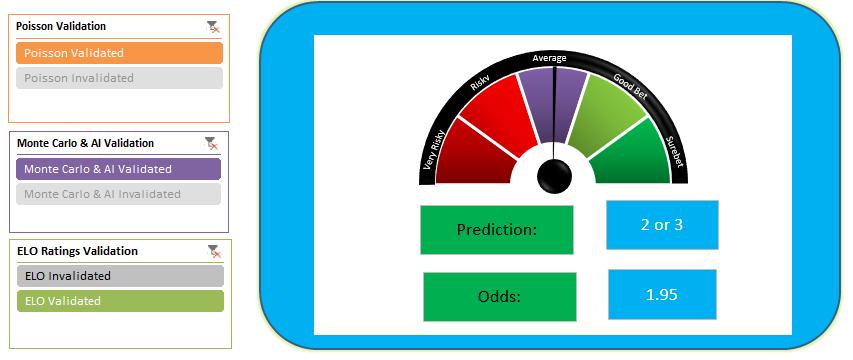 Group goals prediction meter - surebet
