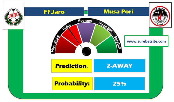 FF JARO vs MUSA PORI OVER 1.5 SUREBET PREDICTION