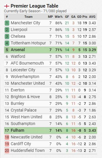 Premier league table screenshot