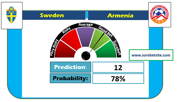 Sweden vs Armenia  Correct Score Prediction