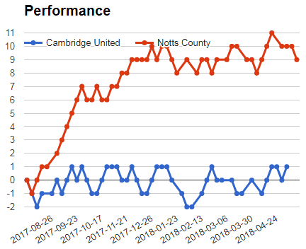Notts County vs Cambridge sportpesa mega jackpot analysis prediction - graph