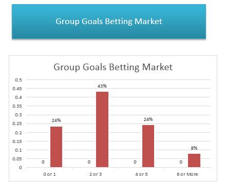 Group goals predictions for Tampere vs Helsinki