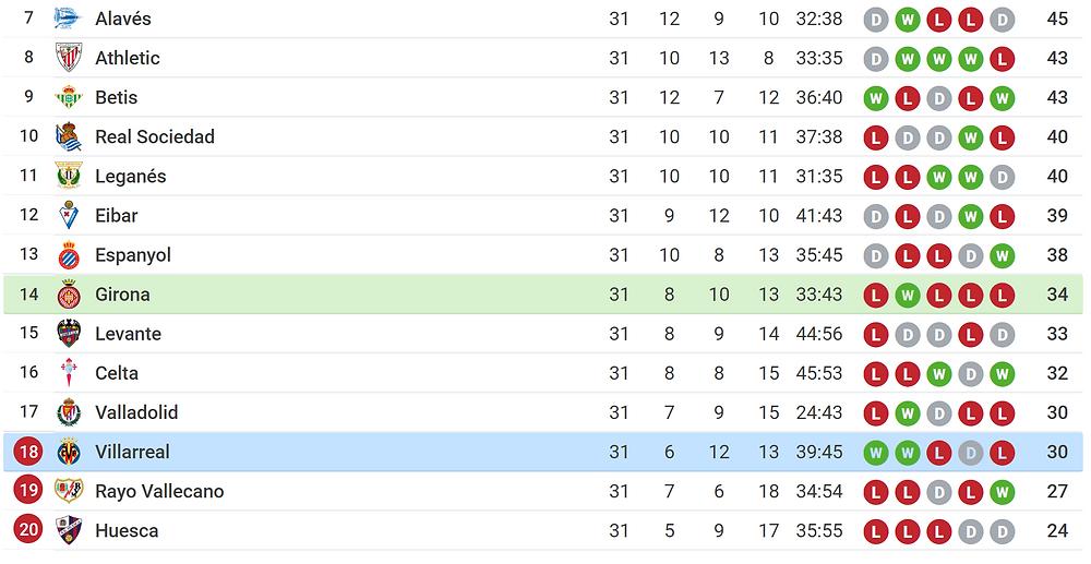 league table position for Girona vs villarreal-screenshot