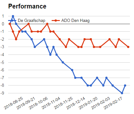 De Graafschap Vs Ado Den Haag performance graph