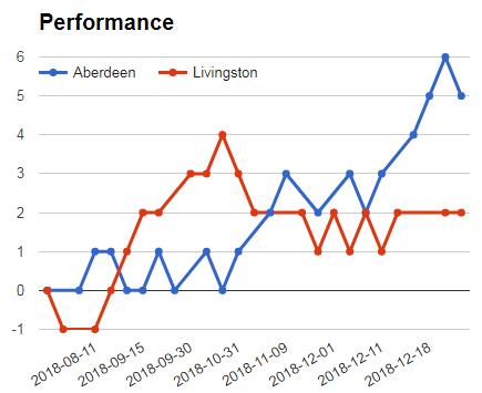 LIVINGSTON VS ABERDEEN PERFORMANCE GRAPH