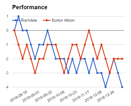 ROCHDALE VS BURTON PERFORMANCE GRAPH