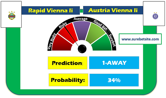 Rapid Vienna Ii vs Austria Vienna Ii Prediction