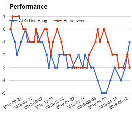 Betika Jackpot Match 7: Ado Den Haag vs Heerenveen