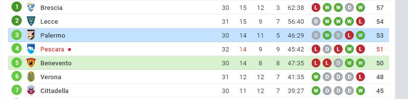 Benevento vs Palermo match fixed games - logos