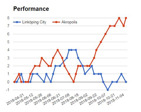 Fc Linkoping City Vs Akropolis If sportpesa mega jackpot prediction performance graph