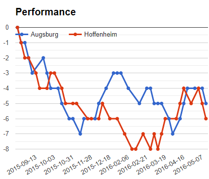 Augsburg Vs Hoffenheim Betika Midweek Jackpot Analysis this week
