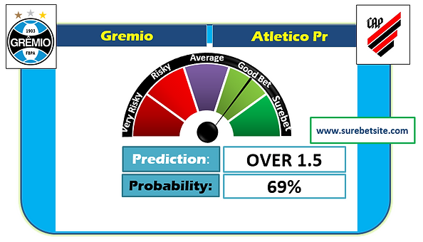Gremio vs Atletico Pr Prediction