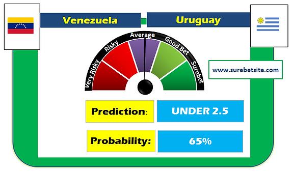 Venezuela vs Uruguay Prediction