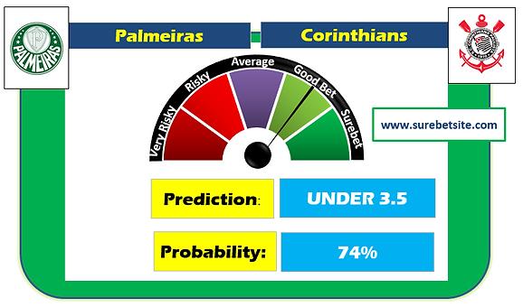 Palmeiras vs Corinthians Prediction