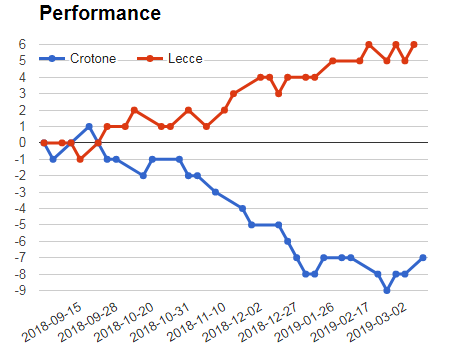 Crotone Vs Lecce sure bet prediction - performance graph