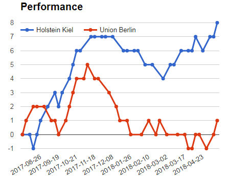 Holstein Kiel Vs Union Berlin performance graph