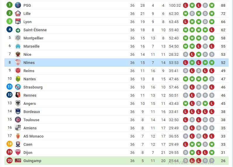 Guingamp vs Nimes positions on the France League 1 table