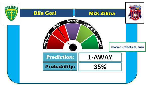 DILA GORI vs MSK ZILINA EVEN SUREBET PREDICTION