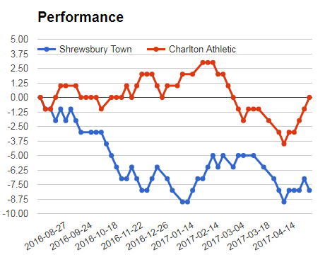 Sportpesa mega jackpot prediction - Shrewsbury vs Charlton performance Graph