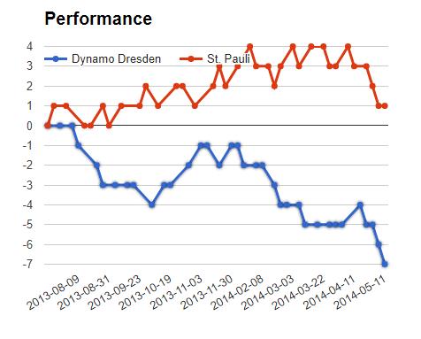 Dynamo vs FC ST Pauli match Sure bet prediction - logos