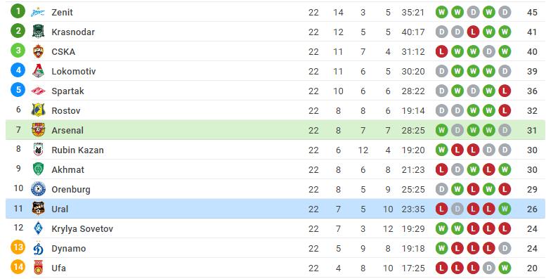 league table position for arsenal tula vs ural yekaterinburg-logo