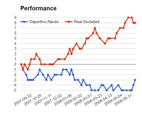 ALAVES vs REAL SOCIEDAD match mega jackpot prediction - graph