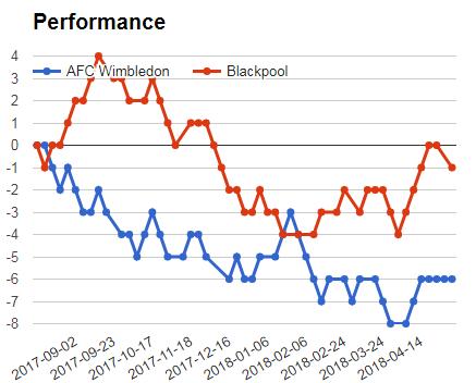 AFC WIMBLEDON VS DONCASTER PERFORMANCE GRAPH