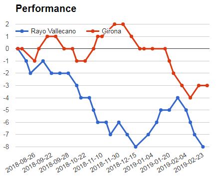 Rayo Vallecano Vs Girona performance graph