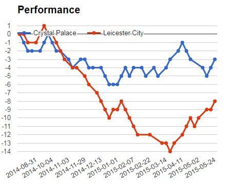 Betika Jackpot Match 3: Crystal Palace vs Leicester