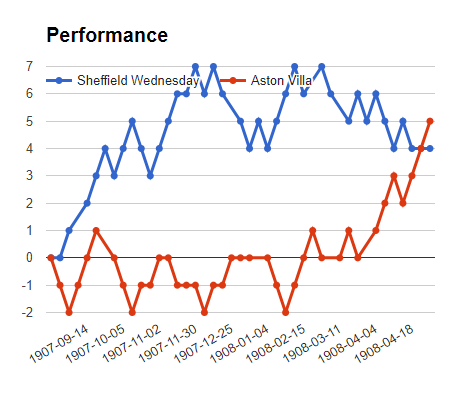 Sheffield  vs  Aston villa  match mega jackpot predictions - logos
