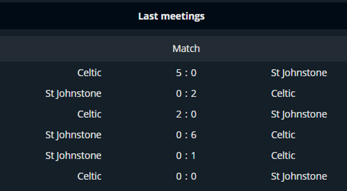 Past head to head matches between Celtic