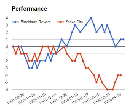 Blackburn vs Stoke City match mega jackpot predictions - logos