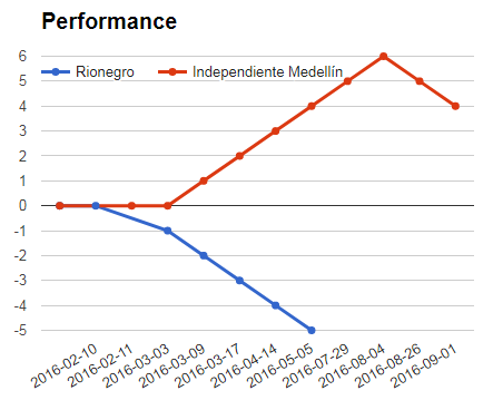 Rionegro Aguilas Vs Independiente Medellin performance graph