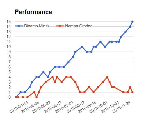 Energetik Bgu Minsk vs Neman Grodno Sportpesa Mega Jackpot Prediction graph