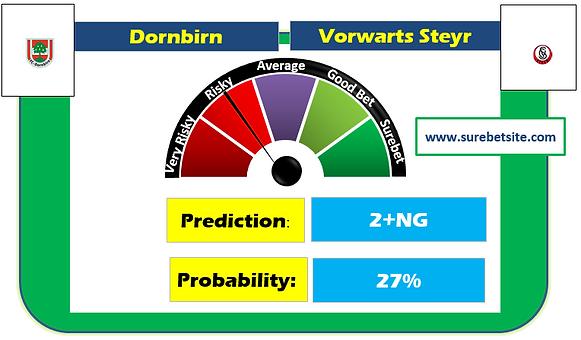 Dornbirn vs Vorwarts Steyr Prediction