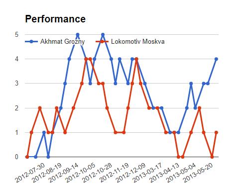 akhmat grozny vs lokomotiv moskva  match Prediction - logos