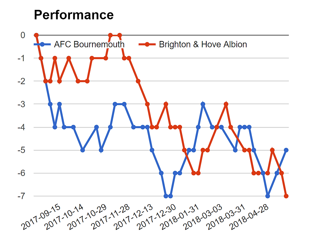 Brighton Vs Bournemouth Mega jackpot prediction - graph